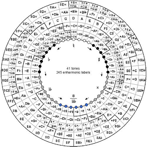 circle of fifths with triangle overlay many musical styles are determined by the shape in which. Black Bedroom Furniture Sets. Home Design Ideas